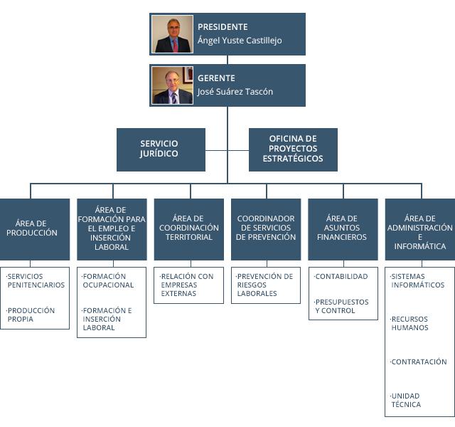 Oatpfe organigrama for Secretaria del ministerio del interior